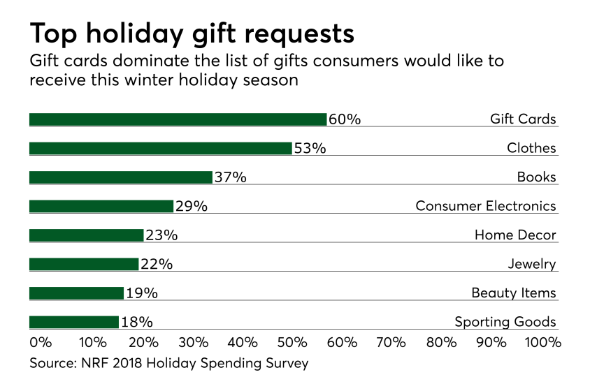 Chart: Top holiday gift requests