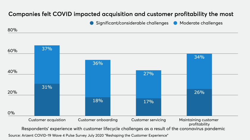 How COVID-19 cratered customer acquisition, profitability