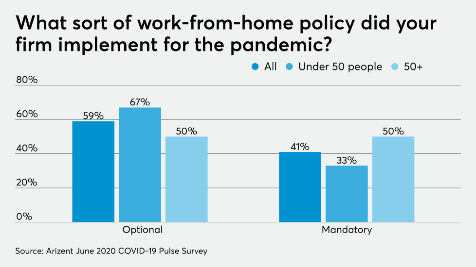 AT-070620-COVID- Coronavirus work-from-home policy CHART