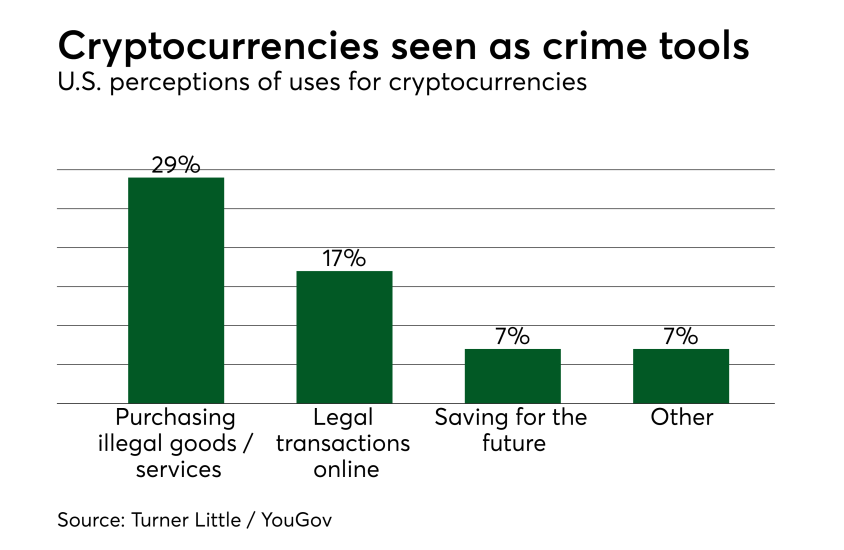 Chart: Cryptocurrencies seen as crime tools