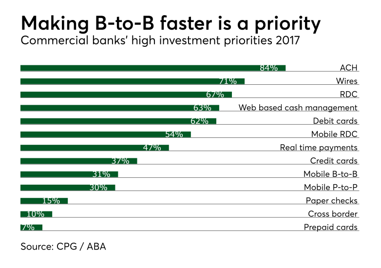 Chart: Making B-to-B faster is a priority