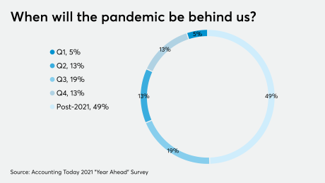 AT-112820-Year Ahead - Pandemic end CHART