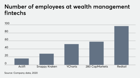 Number of employees at wealth management fintechs