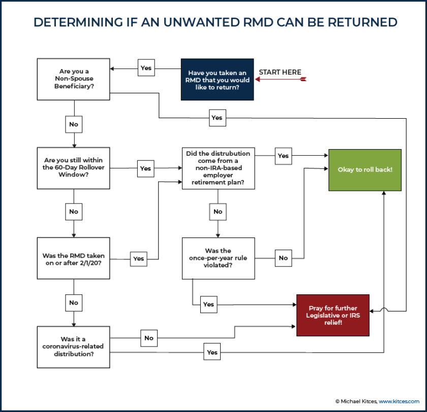 Determining if an unwanted RMD can be returned-Kitces.com-2020-CARES Act