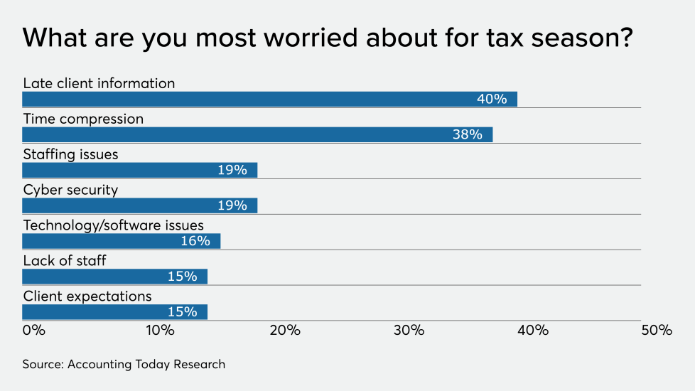 AT-123119-ADP-Tax preparer worries for tax season CHART.png