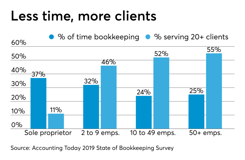 AT-062719- Bookkeeping Survey CHART -  Time spent versus number of clients