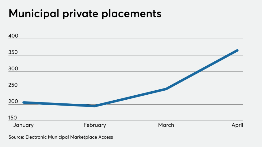 Municipal private placements January to April 2020