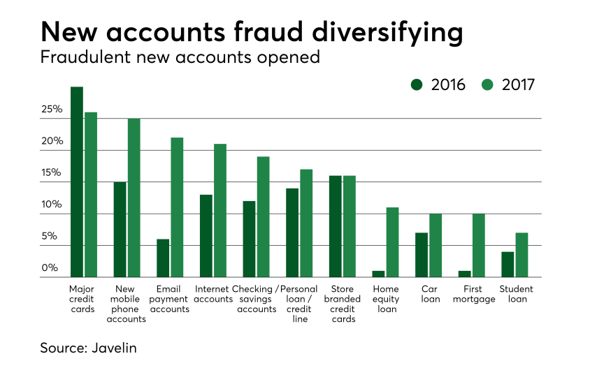 New accounts fraud diversifying