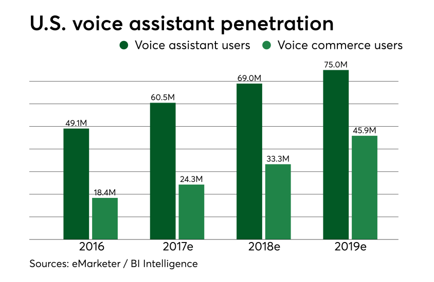 Chart: U.S. voice assistant penetration