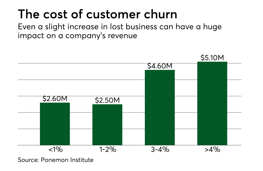 Chart: The cost of customer churn