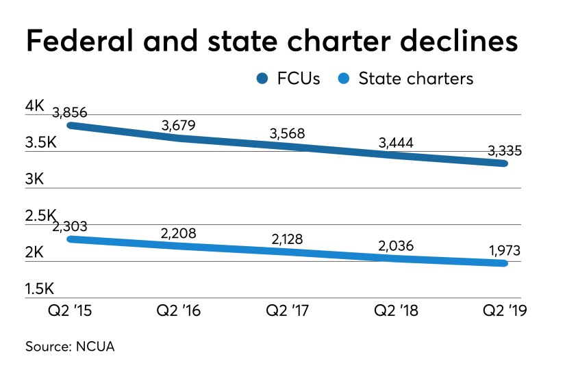 Federal and state charter declines - CUJ 090519.jpeg