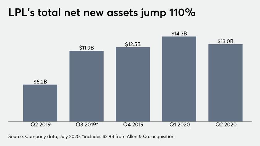 LPL's total net new assets jump 110%