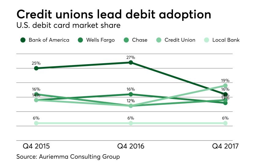 Chart: Credit unions lead debit adoption