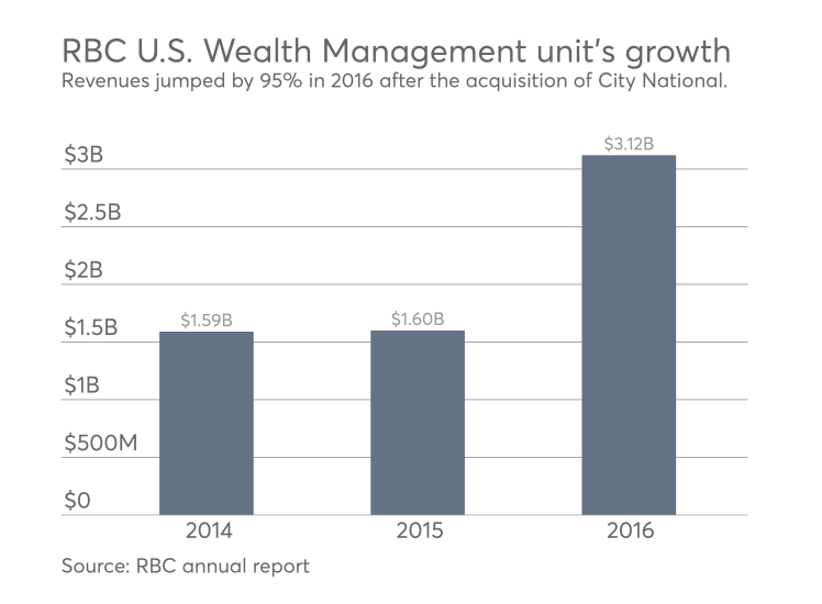RBC Wealth Management unit growth