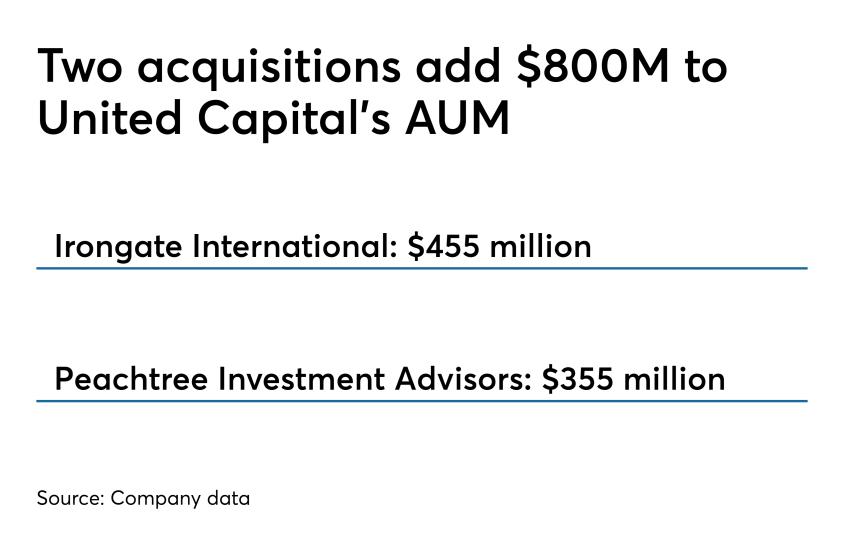 United Capital adds $800M 0419
