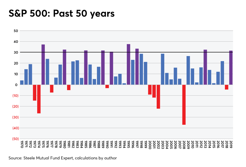 S&P 500 Past 50 years Craig Israelsen