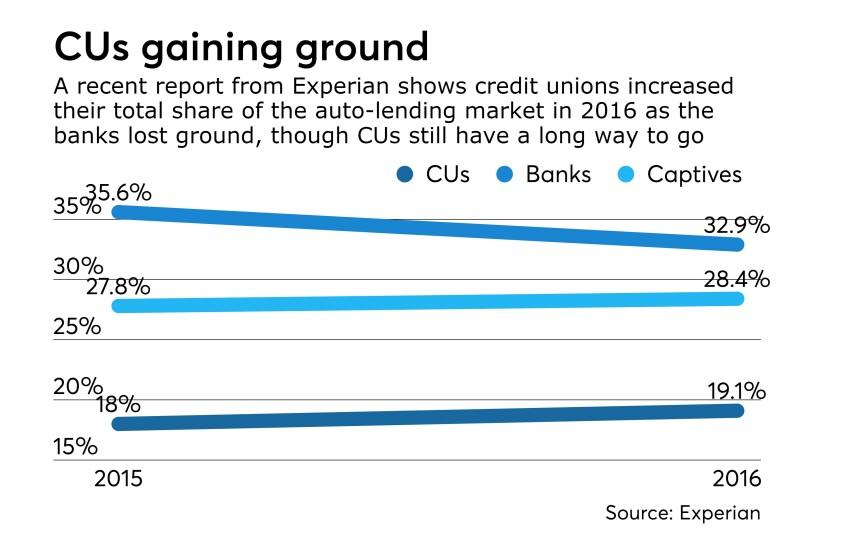 2016 auto lending stats Experian - CUJ 052517.jpeg