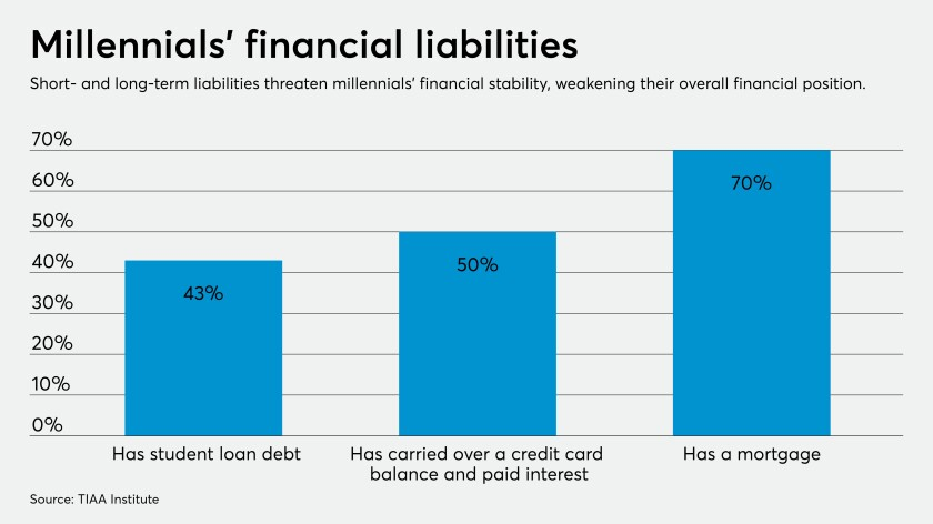 Millennials Struggle The Most With Money Management And Financial Stress Employee Benefit News