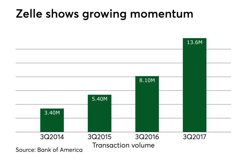 Chart: Zelle shows growing momentum