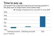 Growth in CD, checking and savings balances