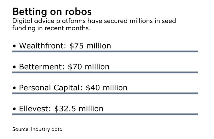 robo funding digital advice M&A