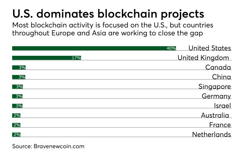 Chart: U.S. dominates blockchain projects