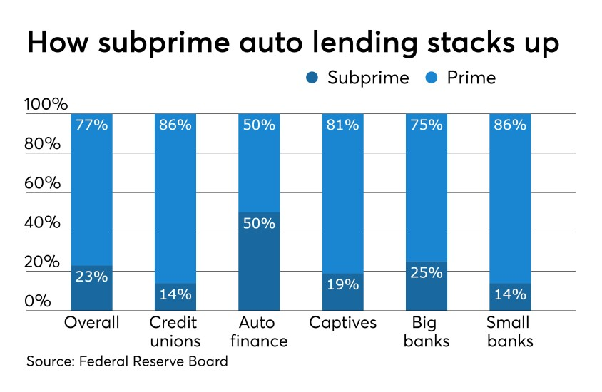CUJ 052519 Subprime auto breakdown.jpeg