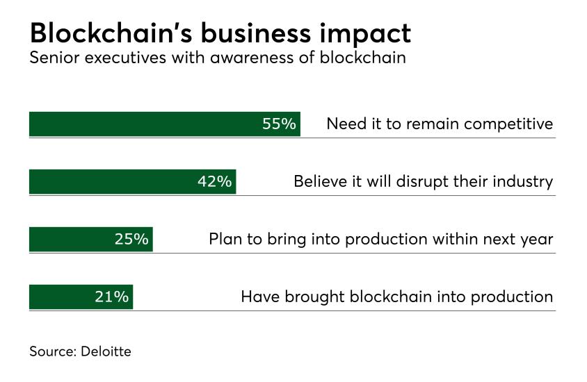 Chart: Blockchain's business impact