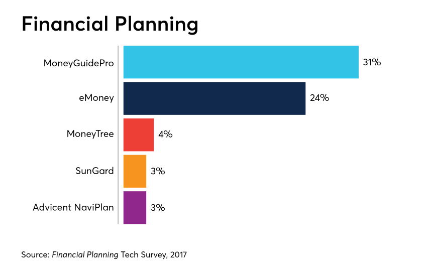financial-planning-software-survey