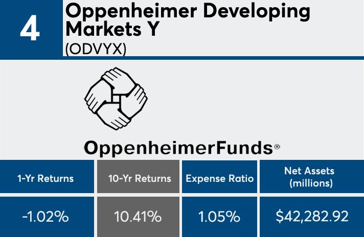 Odvyx stock price