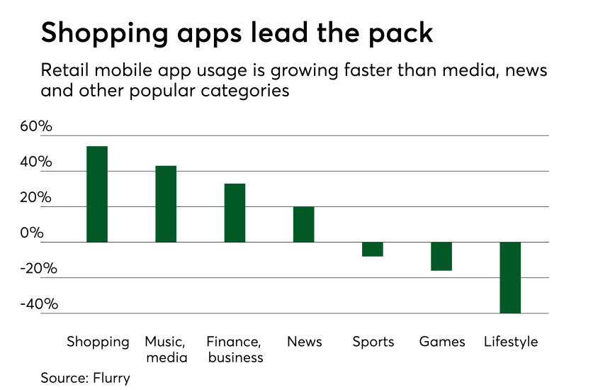 Chart: Shopping apps lead the pack