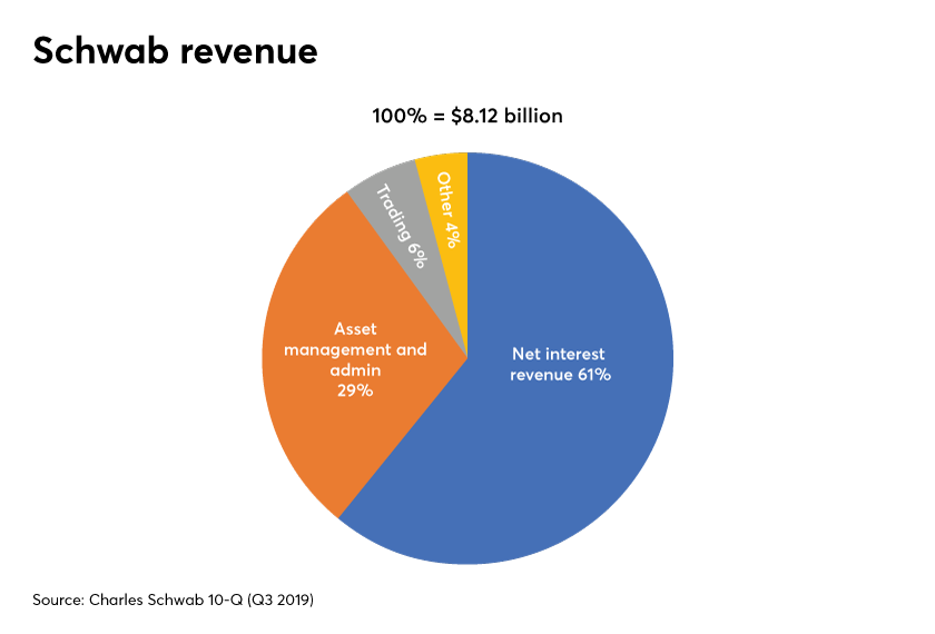 Schwab Revenue 10-Q Q3 2019