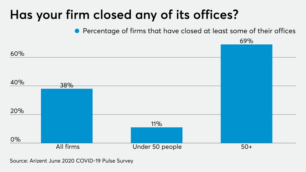 AT-070620-COVID- Coronavirus - Firms that have closed offices CHART