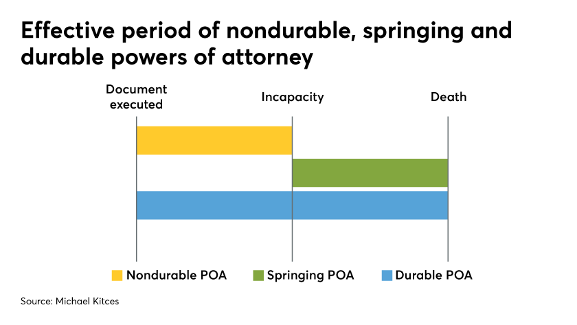effective period of nondurable springing and durable powers of attorney