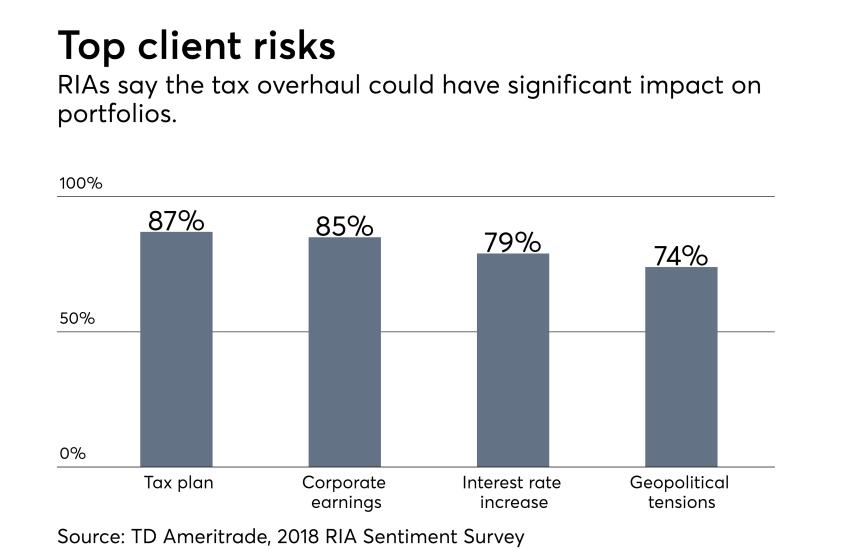 RIA sentiment survey client concerns