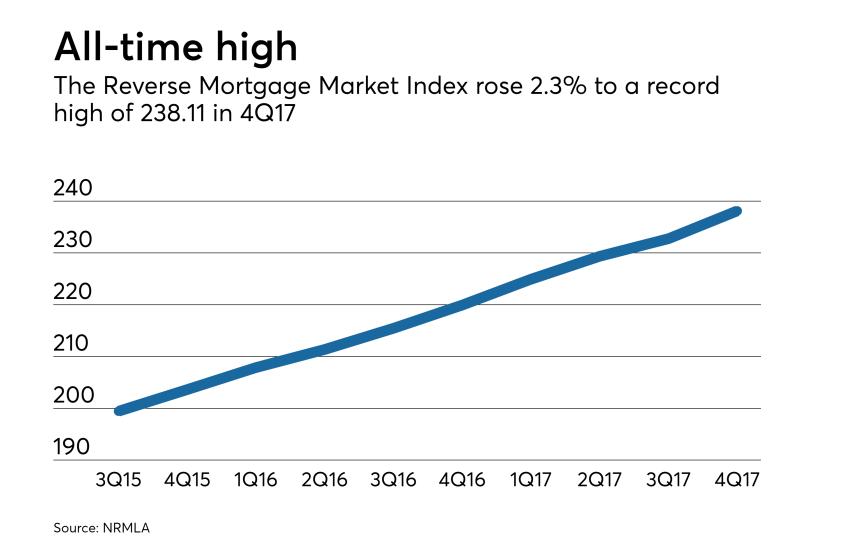 Reverse Mortgage Market Index