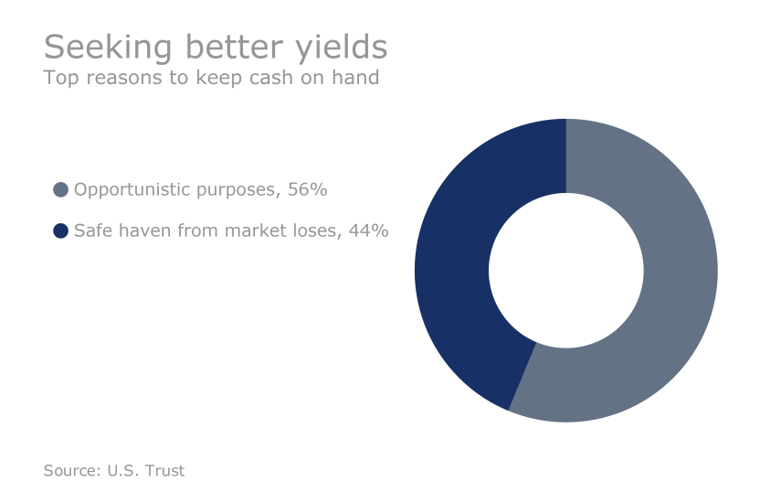 US Trust Study - How HNW clients are investing: seeking for better yields