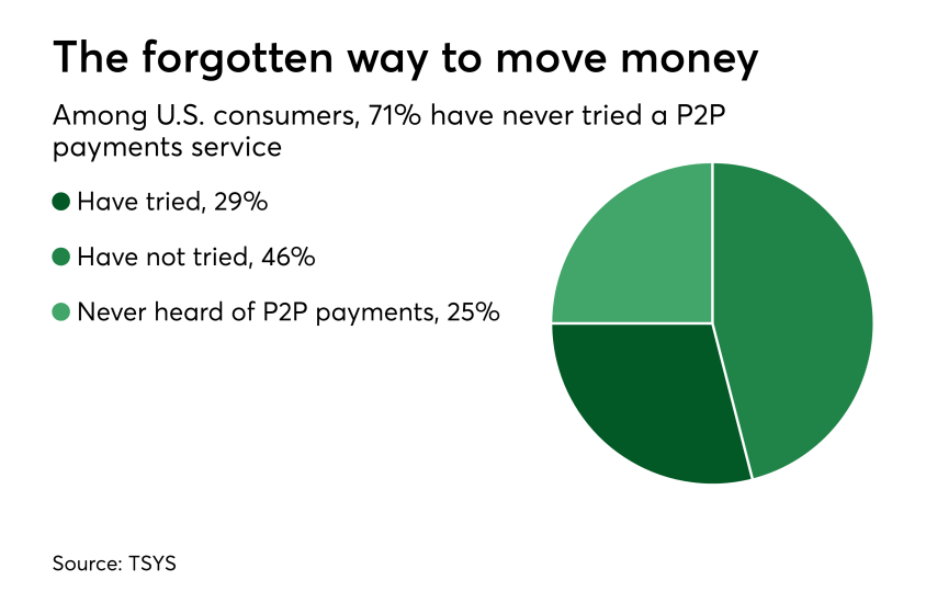 Chart: The forgotten way to move money