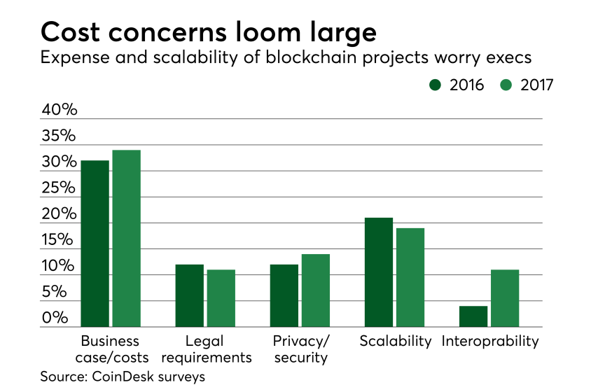 Chart: Cost concerns loom large