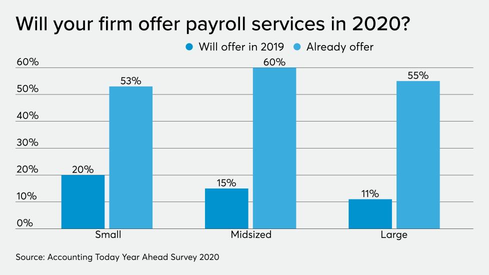 Payroll services 2020 chart