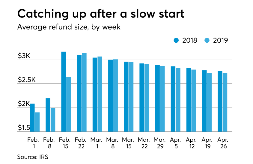 2019 tax season stats - Average refund by week