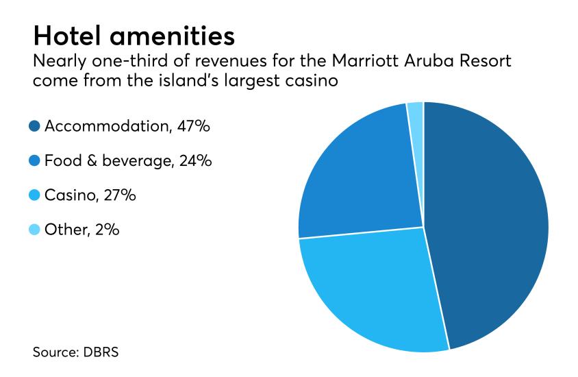 ASR-Aruba