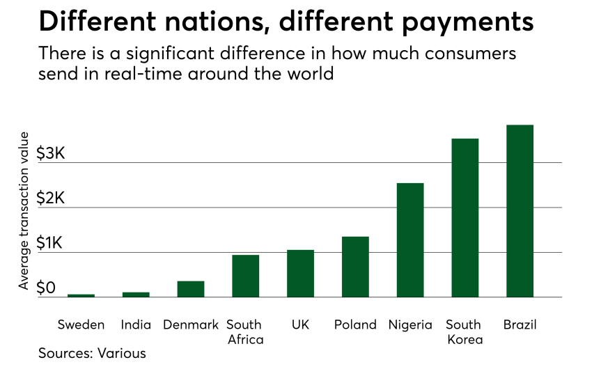 Chart: Different nations, different payments