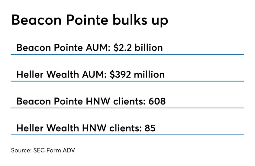 Beacon Pointe bulks up 0419
