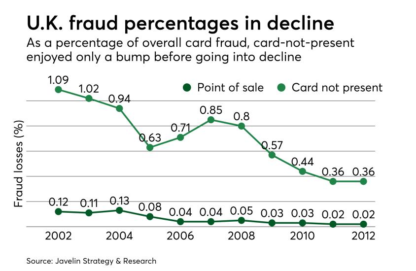 Chart: U.K. fraud percentages in decline