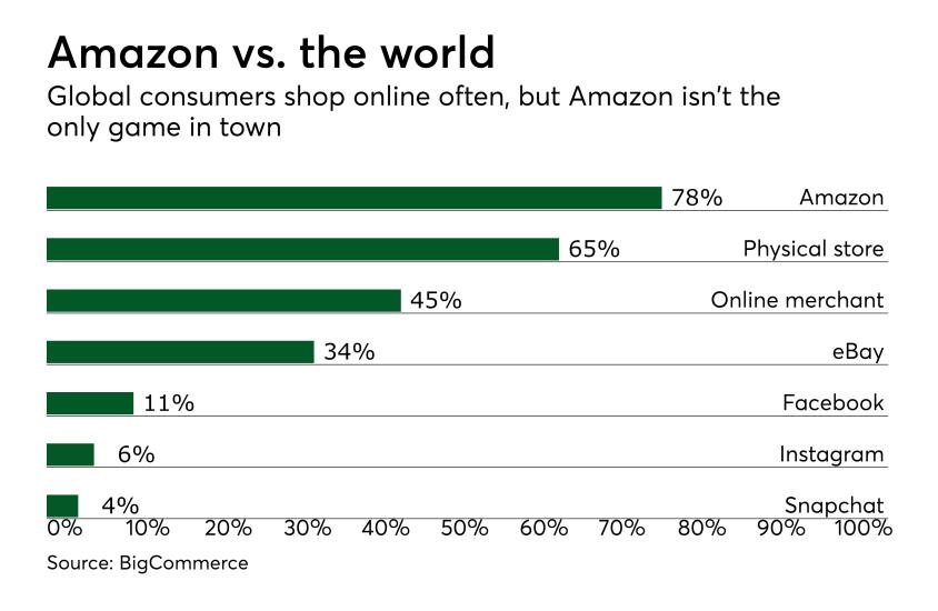 Chart: Amazon vs. the world