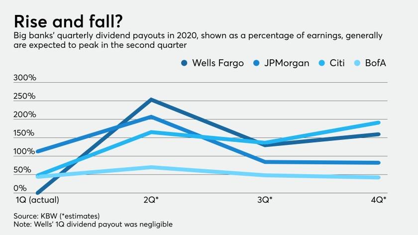 Dividend payouts at big banks, 2020 forecast