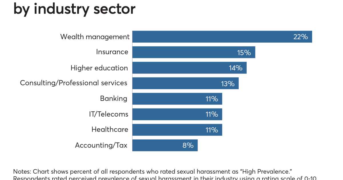 10 key findings: Sexual harassment in the professional ...