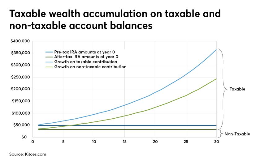 Taxable wealth accumulation on account balances