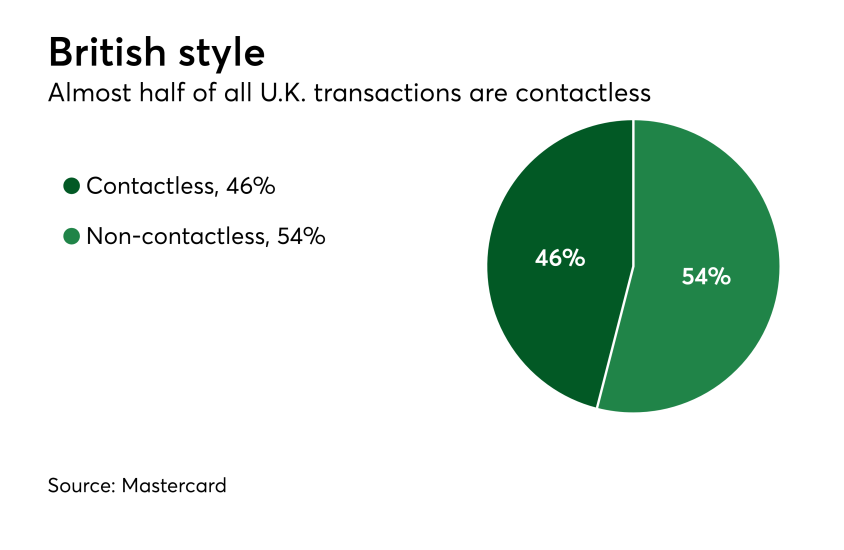 Chart: British style